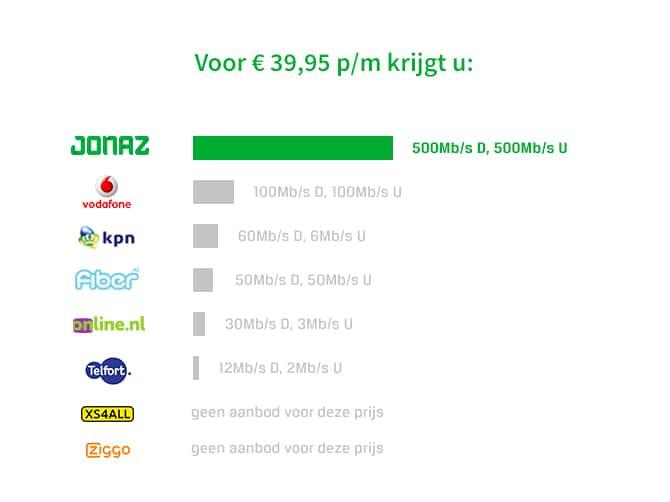 internet-provider-goedkoopste-internet